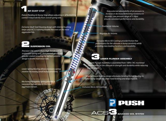 PUSH Fox 36 Coil Conversion Kits